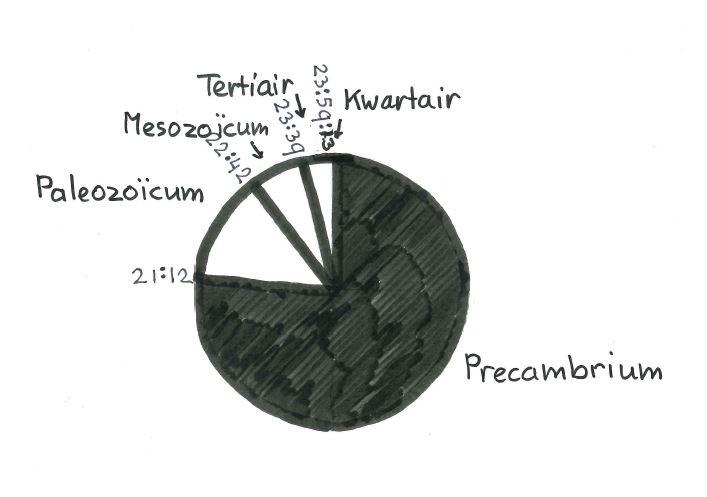 geologische klok tekening