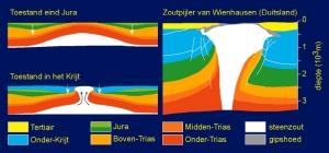 fig 7 Zoutpijler Berendsen naar pannekoek & Van Straaten 1982 rob
